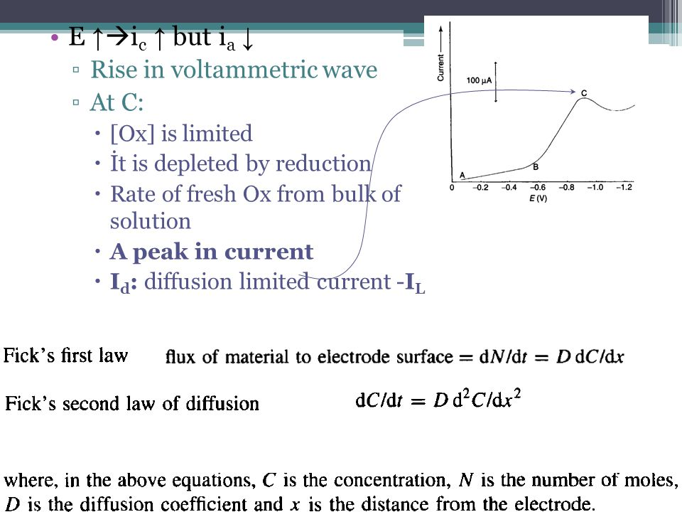 E ↑ic ↑ but ia ↓ Rise in voltammetric wave At C: [Ox] is limited
